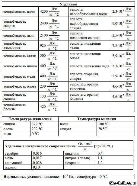 Он лайн тест егэ 2009 по русскому языку